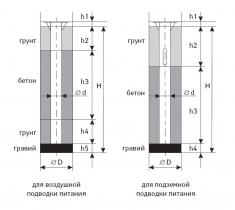 Закладная деталь фундамента ФМ-0.108/0.133/0.159/0.219/0.273/0.325/-/1.0/1.2/1.5/2.0/2.2/2.5/3.0/3.5/